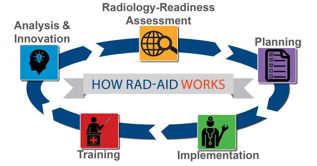How-RAD-AID-Works-higher-resolution